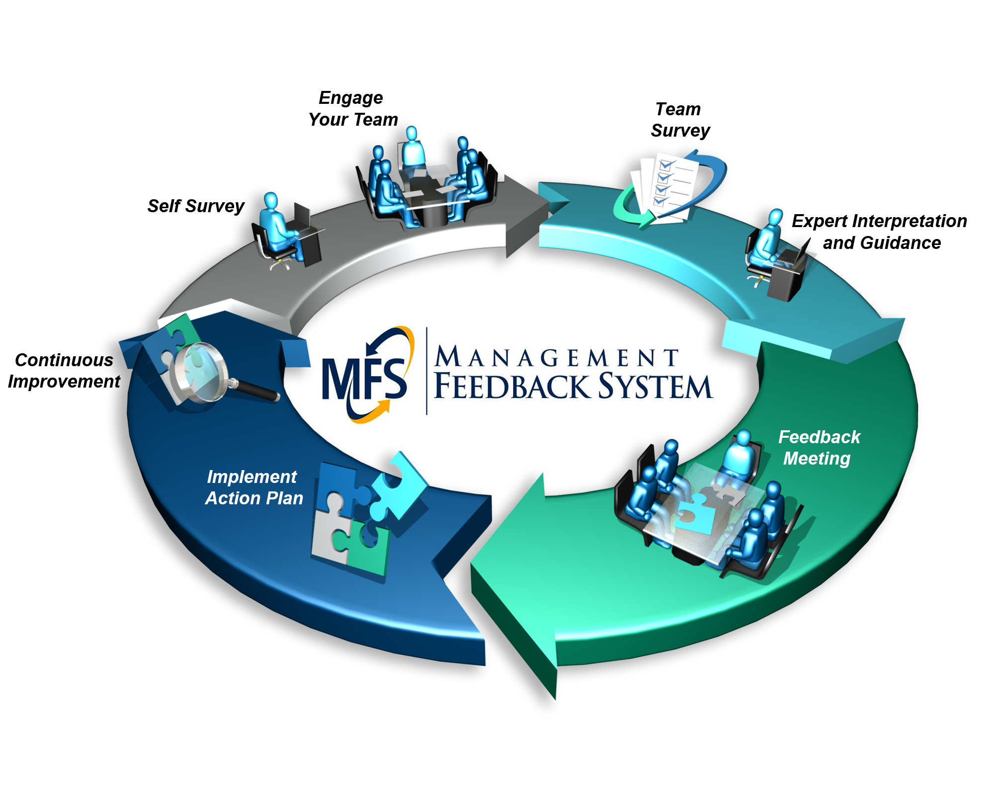 The Management Feedback System's 7 Step Performance Improvement Process